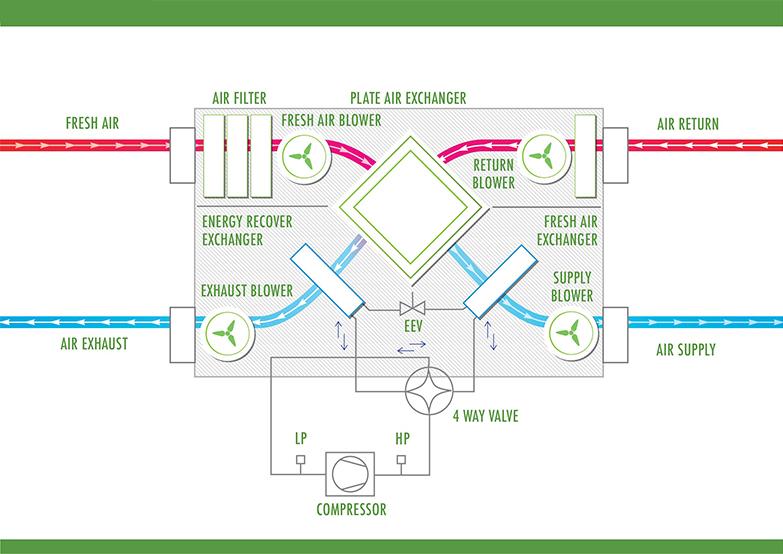 Heat-on-ventilation-systems